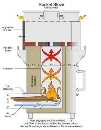 Cocina Rocket De Metal Metal Rocket Stove Nicolas Di Ruscio